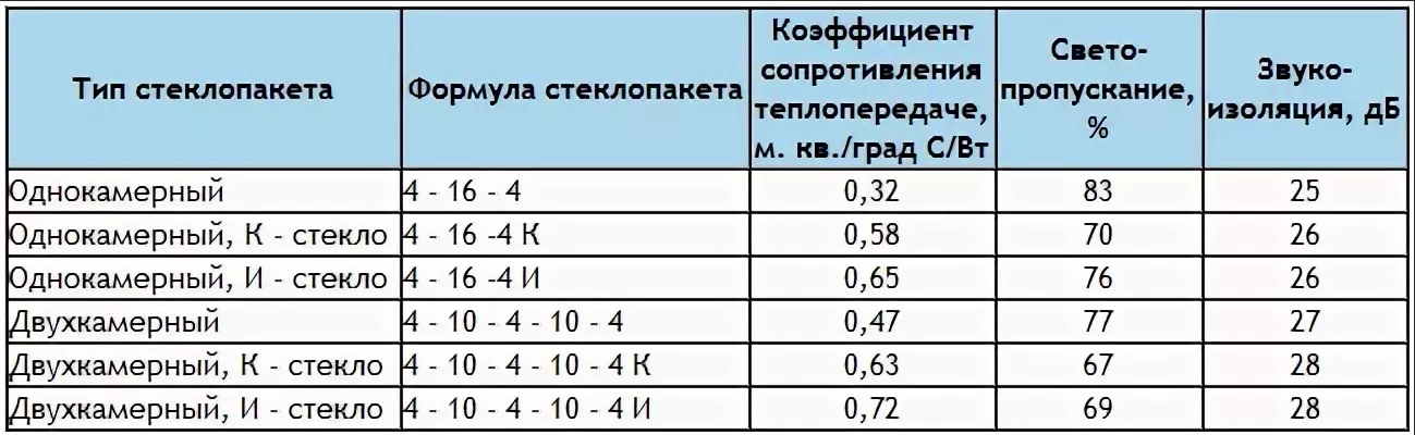 tablicza-teploprovodnosti-steklopaketov